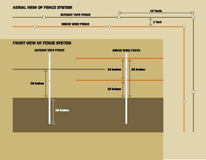Hot Zone Deer Exclosure System - Diagram of Food Plot Fence V2
